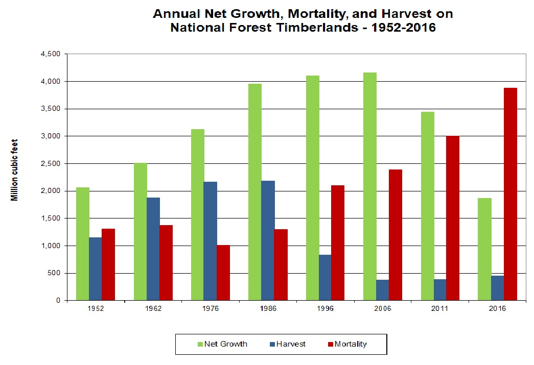 Forest mortality exceeds harvest for past 20 years and now ...